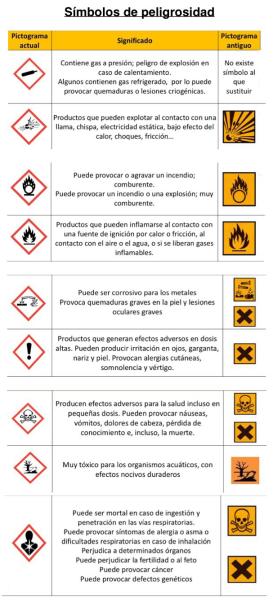 simbolos-peligrosidad