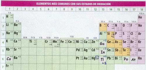 Tabla con números de oxidación más comunes