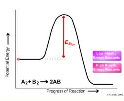 energia-de-activacion1