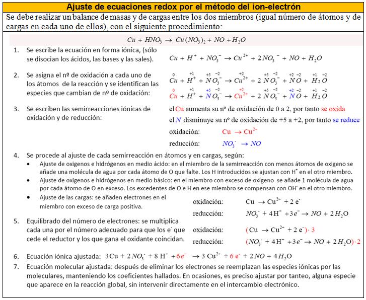 6 reacciones redox pilas f sica y qu mica for Resumen del libro quimica en la cocina