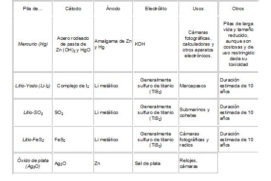 6 reacciones redox pilas f sica y qu mica - Tipos de pilas alcalinas ...