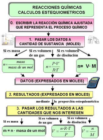 BLOQUE III.REACCIONES QUÍMICAS. | Física y Química Castillodeluna\'s Blog