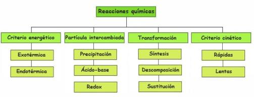 reacciones_clasificacion