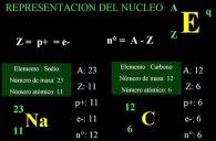 representación átomo