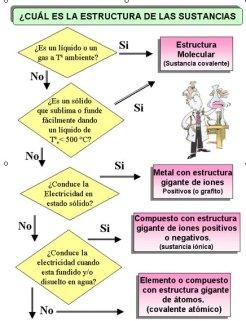 estructuradelassustancias