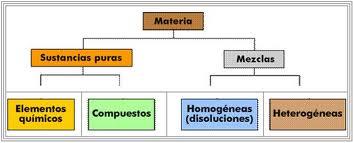 clasificación materia