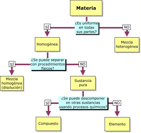 Clasificacion_materia3
