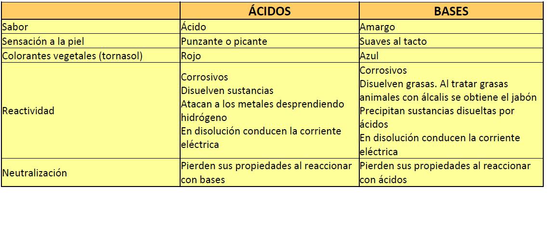 Propiedades Acidos Y Bases Fisica Y Quimica Castillodeluna S Blog