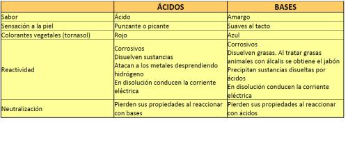 Propiedades ácidos y bases