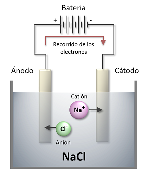 Cuba Electrolítica