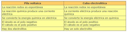 dif pila y cuba electrolítica